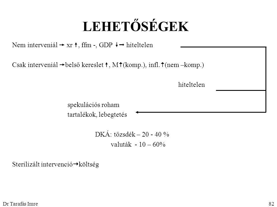 Dr Tarafás Imre82 LEHETŐSÉGEK Nem interveniál  xr , ffm -, GDP  hiteltelen Csak interveniál  belső kereslet , M  (komp.), infl.  (nem –komp.)