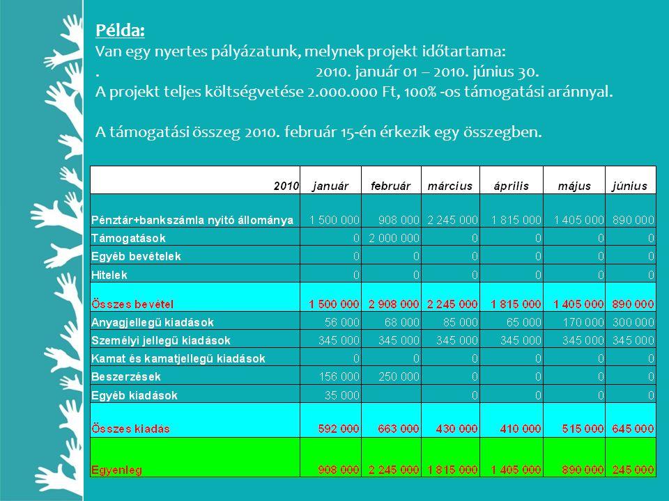 Példa: Van egy nyertes pályázatunk, melynek projekt időtartama:. 2010. január 01 – 2010. június 30. A projekt teljes költségvetése 2.000.000 Ft, 100%