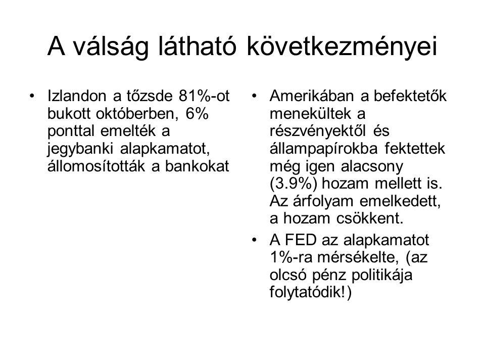 A válság látható következményei •Izlandon a tőzsde 81%-ot bukott októberben, 6% ponttal emelték a jegybanki alapkamatot, állomosították a bankokat •Amerikában a befektetők menekültek a részvényektől és állampapírokba fektettek még igen alacsony (3.9%) hozam mellett is.