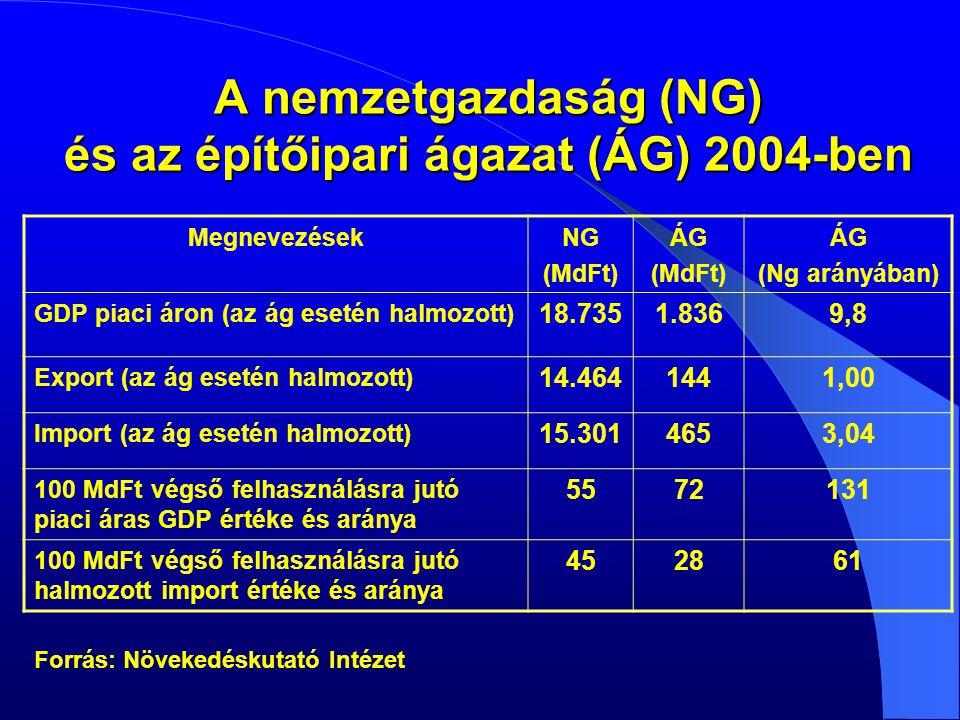 A nemzetgazdaság (NG) és az építőipari ágazat (ÁG) 2004-ben Forrás: Növekedéskutató Intézet MegnevezésekNG (MdFt) ÁG (MdFt) ÁG (Ng arányában) GDP piaci áron (az ág esetén halmozott) 18.7351.8369,8 Export (az ág esetén halmozott) 14.4641441,00 Import (az ág esetén halmozott) 15.3014653,04 100 MdFt végső felhasználásra jutó piaci áras GDP értéke és aránya 5572131 100 MdFt végső felhasználásra jutó halmozott import értéke és aránya 452861