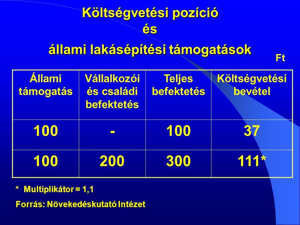 Költségvetési pozíció és állami lakásépítési támogatások Ft * Multiplikátor = 1,1 Forrás: Növekedéskutató Intézet Állami támogatás Vállalkozói és családi befektetés Teljes befektetés Költségvetési bevétel 100- 37 100200300111*