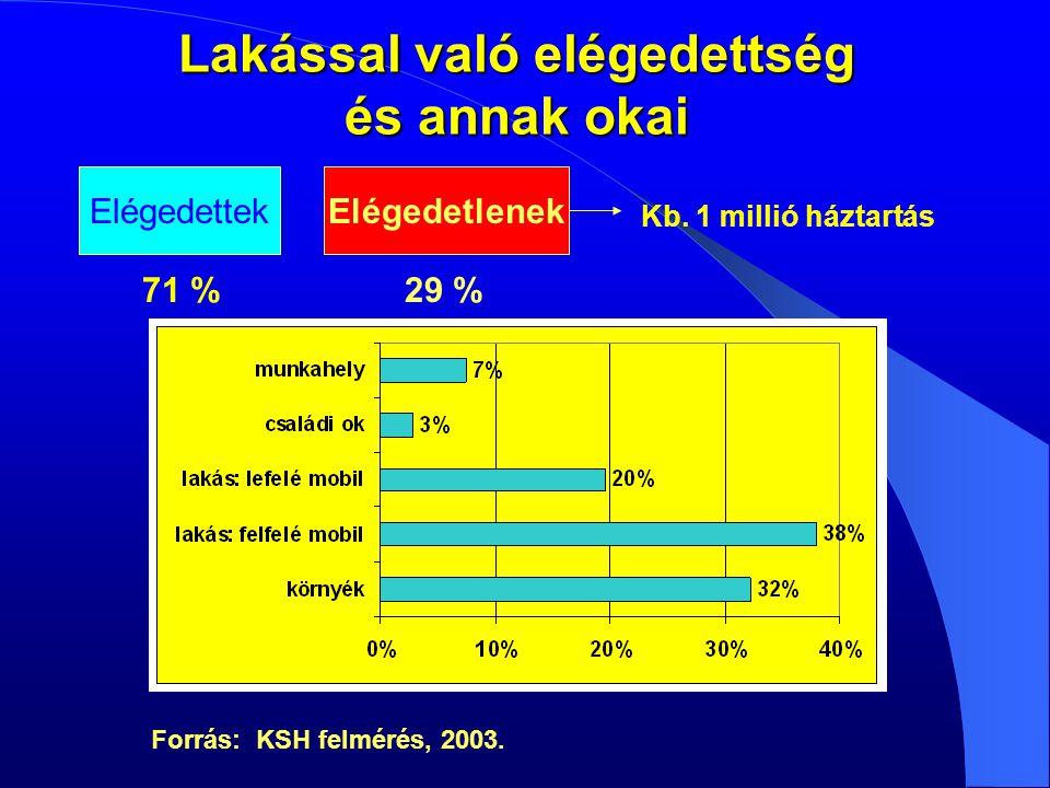 Lakással való elégedettség és annak okai ElégedettekElégedetlenek 71 %29 % Kb.