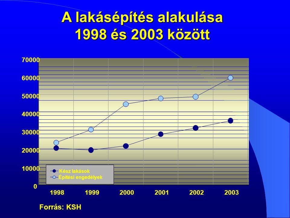 0 10000 20000 30000 40000 50000 60000 70000 199819992000200120022003 Kész lakások Építési engedélyek A lakásépítés alakulása 1998 és 2003 között Forrás: KSH