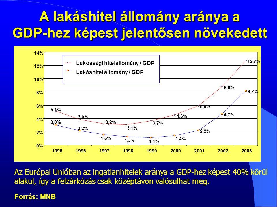 A lakáshitel állomány aránya a GDP-hez képest jelentősen növekedett 5,9% 8,8% 12,7% 2,2% 4,7% 8,2% 5,1% 3,9% 3,2% 3,1% 4,6% 3,7% 1,4% 1,1% 1,3% 1,6% 2,2% 3,0% 0% 2% 4% 6% 8% 10% 12% 14% 199519961997199819992000200120022003 Lakossági hitelállomány / GDP Lakáshitel állomány / GDP Az Európai Unióban az ingatlanhitelek aránya a GDP-hez képest 40% körül alakul, így a felzárkózás csak középtávon valósulhat meg.