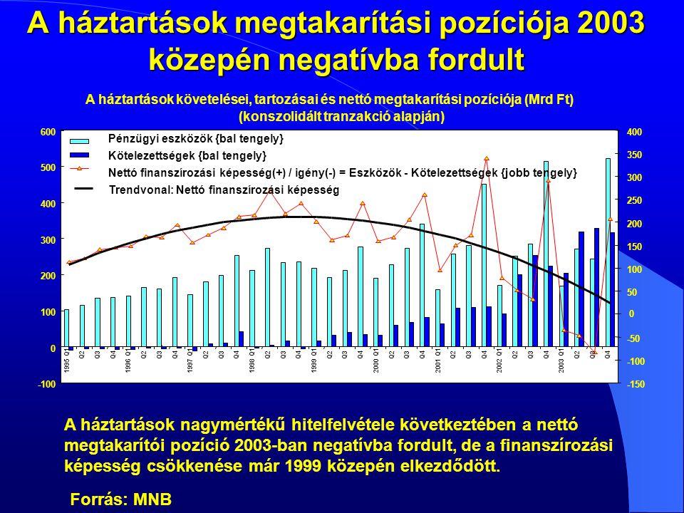 A háztartások megtakarítási pozíciója 2003 közepén negatívba fordult A háztartások nagymértékű hitelfelvétele következtében a nettó megtakarítói pozíció 2003-ban negatívba fordult, de a finanszírozási képesség csökkenése már 1999 közepén elkezdődött.