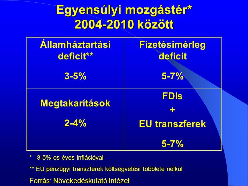 Egyensúlyi mozgástér* 2004-2010 között Államháztartási deficit** 3-5% Fizetésimérleg deficit 5-7% Megtakarítások 2-4% FDIs + EU transzferek 5-7% * 3-5%-os éves inflációval ** EU pénzügyi transzferek költségvetési többlete nélkül Forrás: Növekedéskutató Intézet