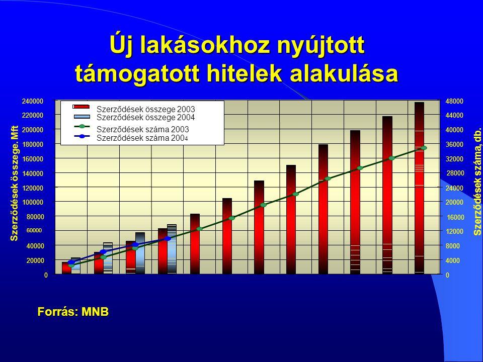 Új lakásokhoz nyújtott támogatott hitelek alakulása 0 20000 40000 60000 80000 100000 120000 140000 160000 180000 200000 220000 240000 Szerződések összege.