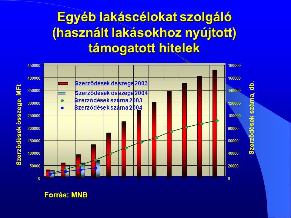 0 50000 100000 150000 200000 250000 300000 350000 400000 450000 Szerződések összege.
