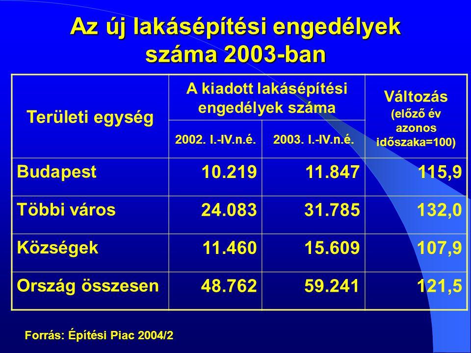 A lakásállomány állapota: az épületek 30-40%-a korszerűsítésre szorul Forrás: KSH felmérés, 2003.