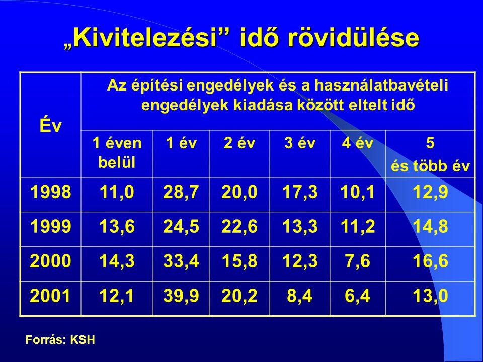 Az építőipar éves növekedése Európában 2001-2004 Európai UnióKözép és Kelet-Európa 2001*2002200320042001*200220032004 Új lakásépítés - 4,2-2,0-0,41,0-3,8-5,32,57,4 Nem lakáscélú építés 1,7-0,70,01,1- 4,7-3,71,96,1 Általános mérnöki munka és mélyépítés 2,62,94,12,4-0,90,88,911,9 Lakásfelújítás és modernizáció 1,21,81,9 0,90,03,14,6 Általános épület felújítás és modernizáció 0,81,82,22,0-1,00,66,26,8 Építőipar összesen 0,20,61,41,6-2,4-1,84,37,4 * tény Forrás: Soeren Jensen (Copenhagen Institut for Futures Studies):The Outlook for European Construction towards 2004.