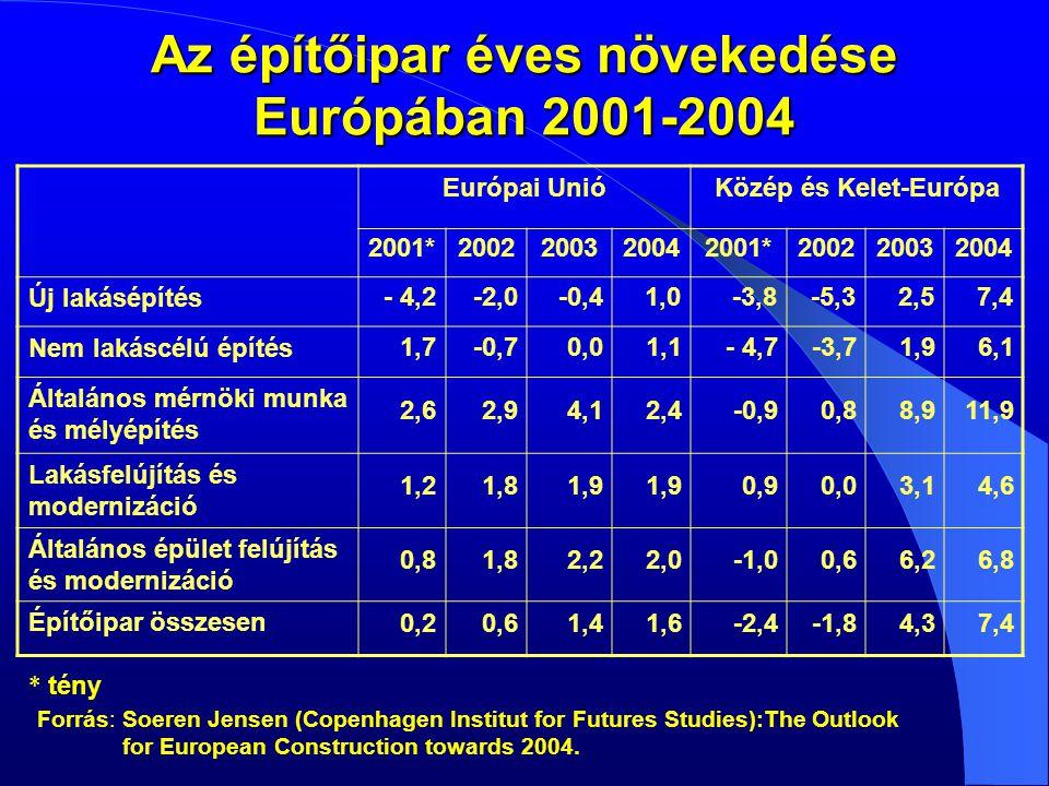 A kelet-európai országok alulbankosítottak (bankrendszer mérlegfőösszege a GDP-hez képest) Mérlegfőösszeg/GDP 243% 62,4% 64,1% 277% 50,4% 65,0% 72,0% 103,0% 120,7% 94,0% 119,2% 87,0% 0% 50% 100% 150% 200% 250% 300% LengyelországMagyarországSzlovéniaSzlovákiaCsehországEU átlaga 19982001 Forrás: MNB