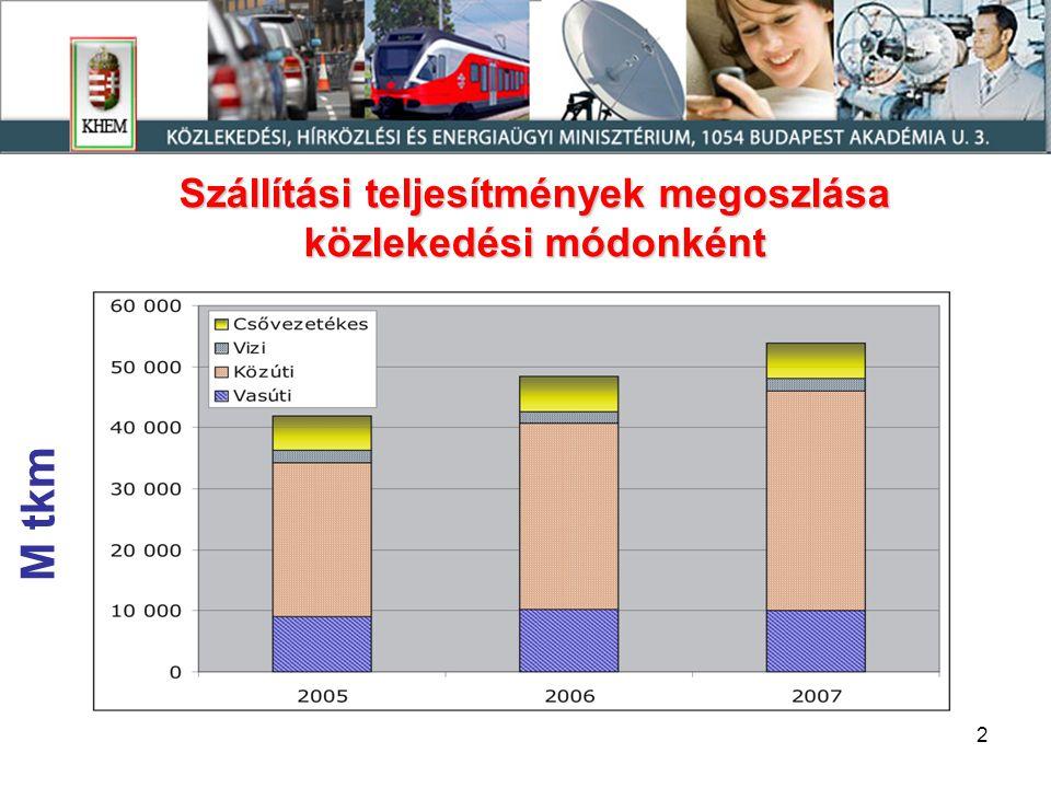 2 Szállítási teljesítmények megoszlása közlekedési módonként M tkm