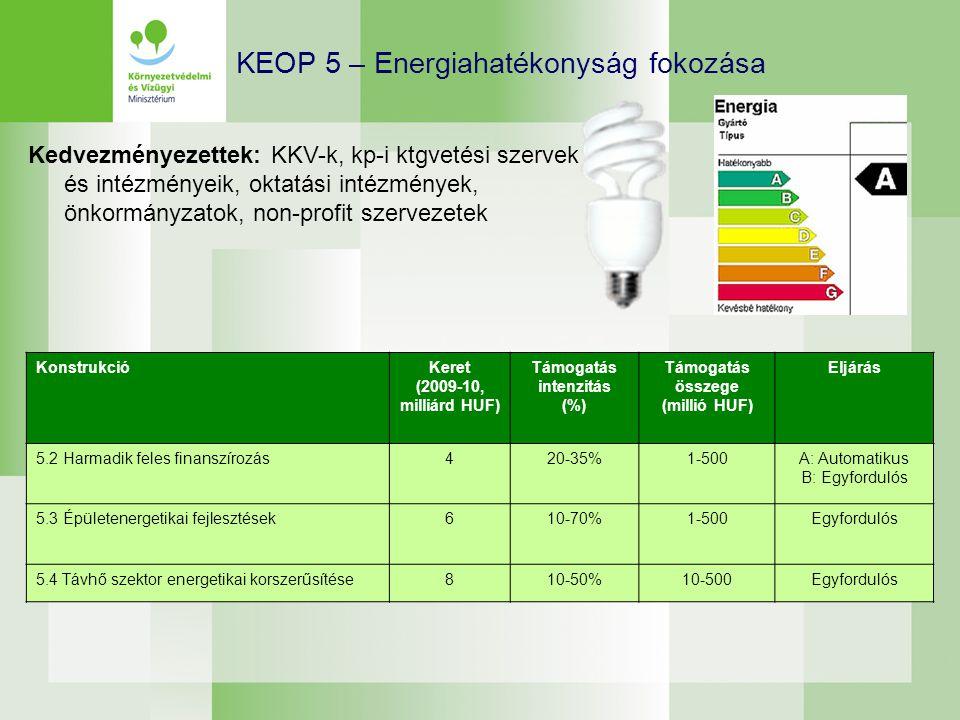 KEOP 5 – Energiahatékonyság fokozása KonstrukcióKeret (2009-10, milliárd HUF) Támogatás intenzitás (%) Támogatás összege (millió HUF) Eljárás 5.2 Harm
