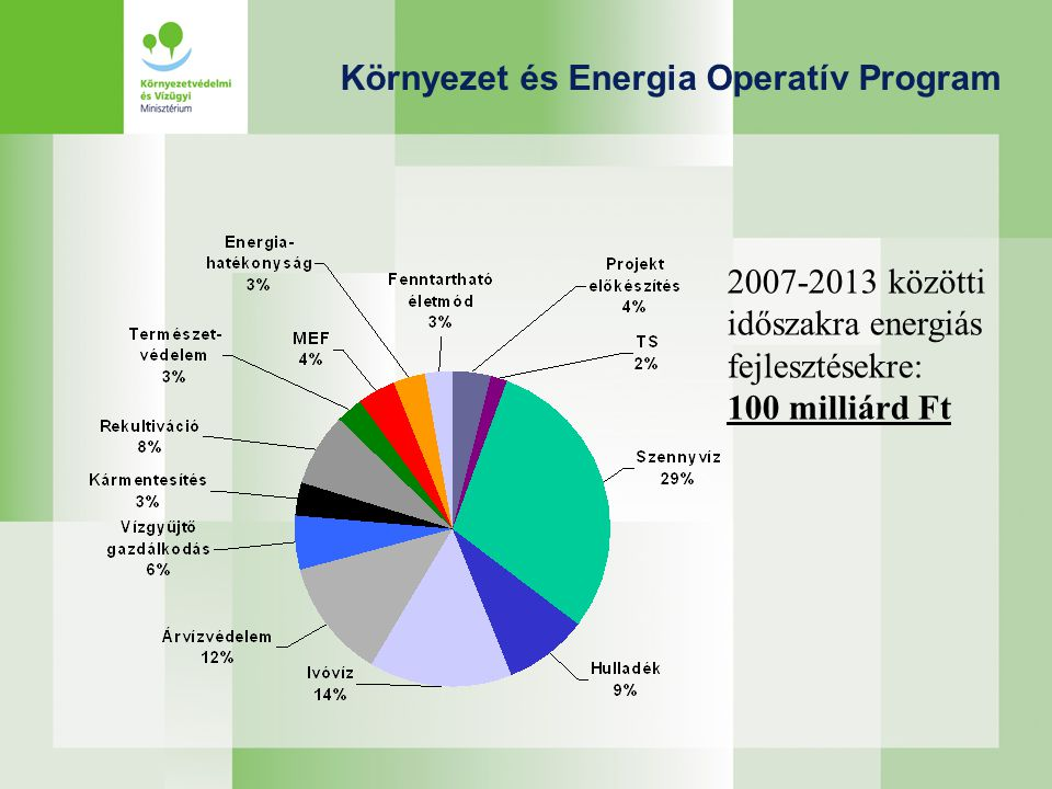 KEOP 4 – Megújuló energiafelhasználás növelése KonstrukcióKeret (2009-10, billió HUF) Támogatás intenzitás (%) Támogatás összege (millió HUF) Eljárás 4.2.
