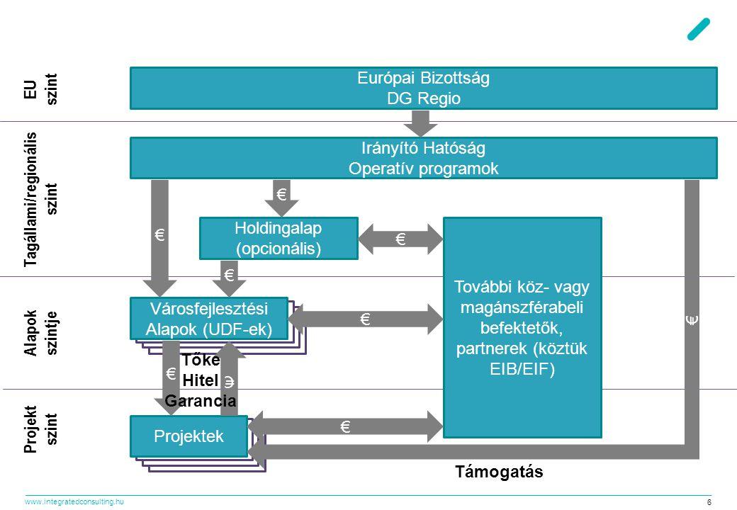 www.integratedconsulting.hu 6 Európai Bizottság DG Regio Irányító Hatóság Operatív programok Holdingalap (opcionális) Városfejlesztési Alapok (UDF-ek)