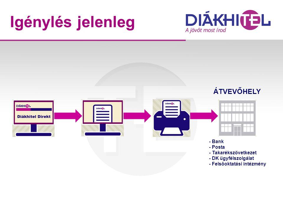 Igénylés jelenleg - Bank - Posta - Takarékszövetkezet - DK ügyfélszolgálat - Felsőoktatási intézmény ÁTVEVŐHELY