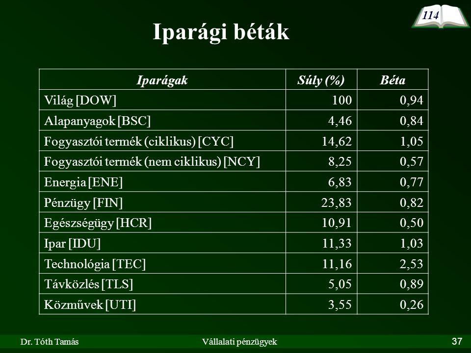 Dr. Tóth TamásVállalati pénzügyek37 IparágakSúly (%)Béta Világ [DOW] 1000,94 Alapanyagok [BSC] 4,460,84 Fogyasztói termék (ciklikus) [CYC] 14,621,05 F