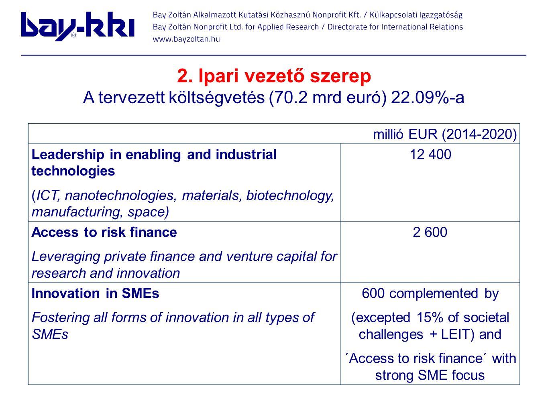 2. Ipari vezető szerep A tervezett költségvetés (70.2 mrd euró) 22.09%-a millió EUR (2014-2020) Leadership in enabling and industrial technologies (IC