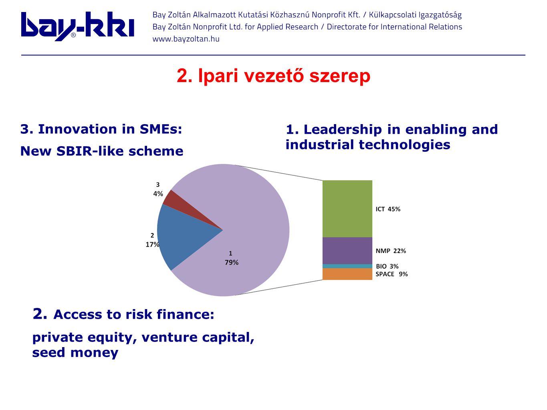2. Ipari vezető szerep 3. Innovation in SMEs: New SBIR-like scheme 1. Leadership in enabling and industrial technologies 2. Access to risk finance: pr