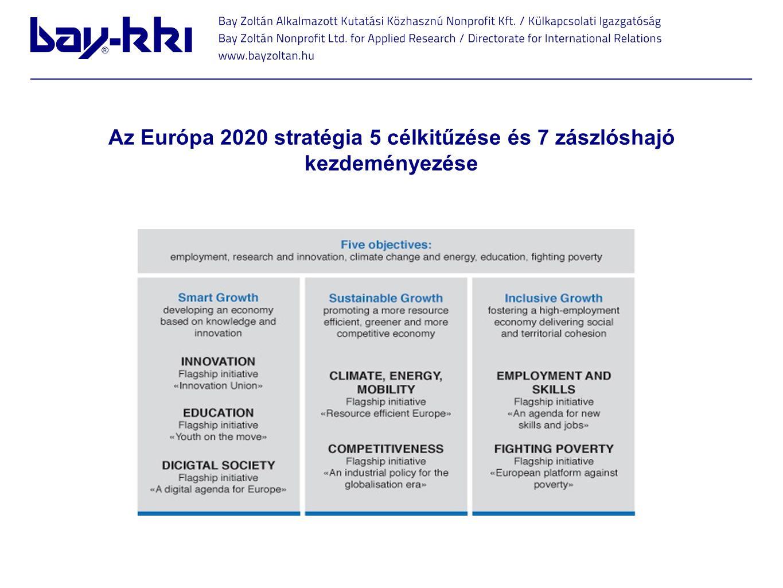 Az Európa 2020 stratégia 5 célkitűzése és 7 zászlóshajó kezdeményezése