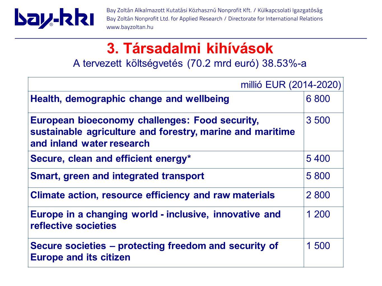 3. Társadalmi kihívások A tervezett költségvetés (70.2 mrd euró) 38.53%-a millió EUR (2014-2020) Health, demographic change and wellbeing6 800 Europea
