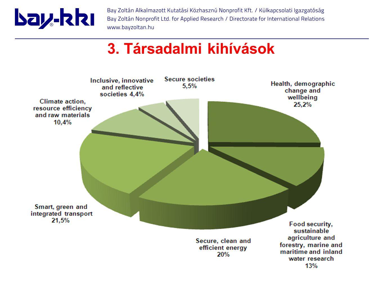 3. Társadalmi kihívások