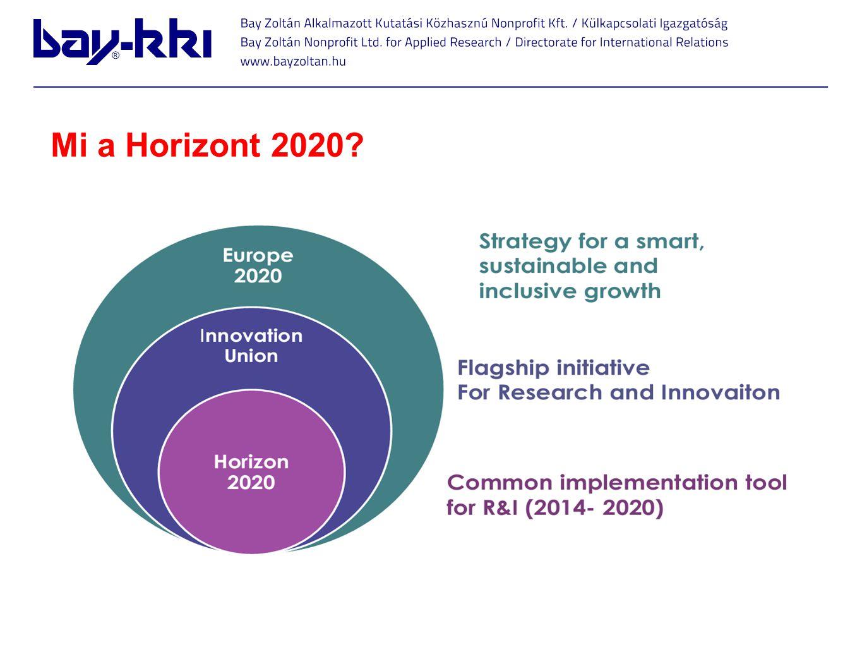 Mi a Horizont 2020?