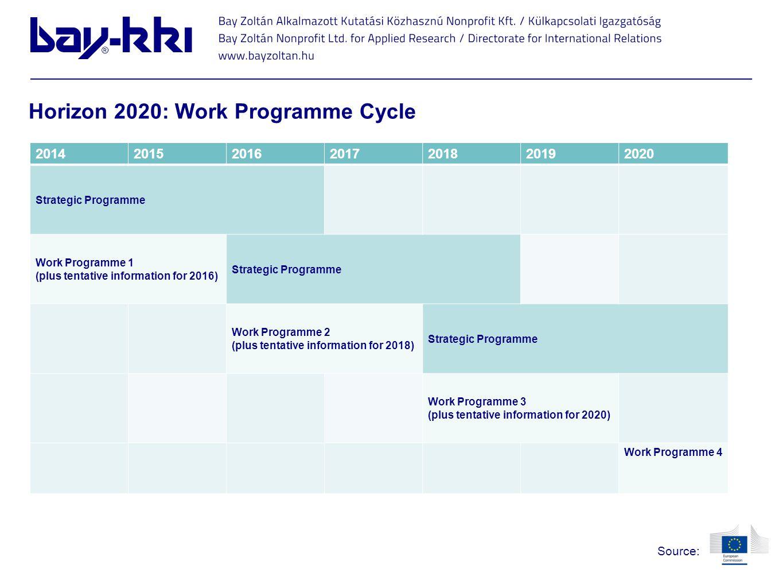 2014201520162017201820192020 Strategic Programme Work Programme 1 (plus tentative information for 2016) Strategic Programme Work Programme 2 (plus ten