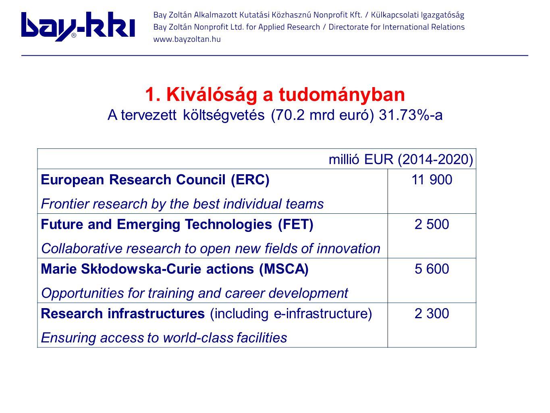 1. Kiválóság a tudományban A tervezett költségvetés (70.2 mrd euró) 31.73%-a millió EUR (2014-2020) European Research Council (ERC) Frontier research