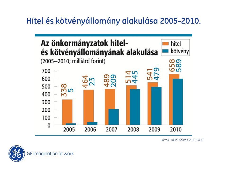 Hitel és kötvényállomány alakulása 2005-2010. Forrás: Tálllai András 2011.04.11