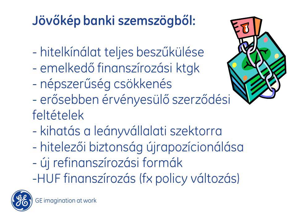 Jövőkép banki szemszögből: - hitelkínálat teljes beszűkülése - emelkedő finanszírozási ktgk - népszerűség csökkenés - erősebben érvényesülő szerződési