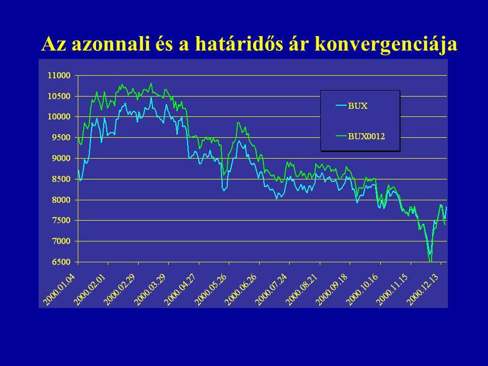 Összefoglalva: Példa - deviza F= S×(1+r hazai ) t (1+r külföldi ) t ha t > 1 év A kamatparitást az arbitrázs tevékenység tartja fenn.