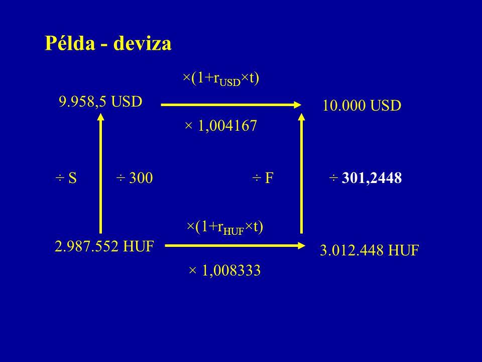 Példa - deviza 9.958,5 USD 2.987.552 HUF ×(1+r USD ×t) 10.000 USD ×(1+r HUF ×t) 3.012.448 HUF × 1,004167 × 1,008333 ÷ S÷ 300÷ F÷ 301,2448