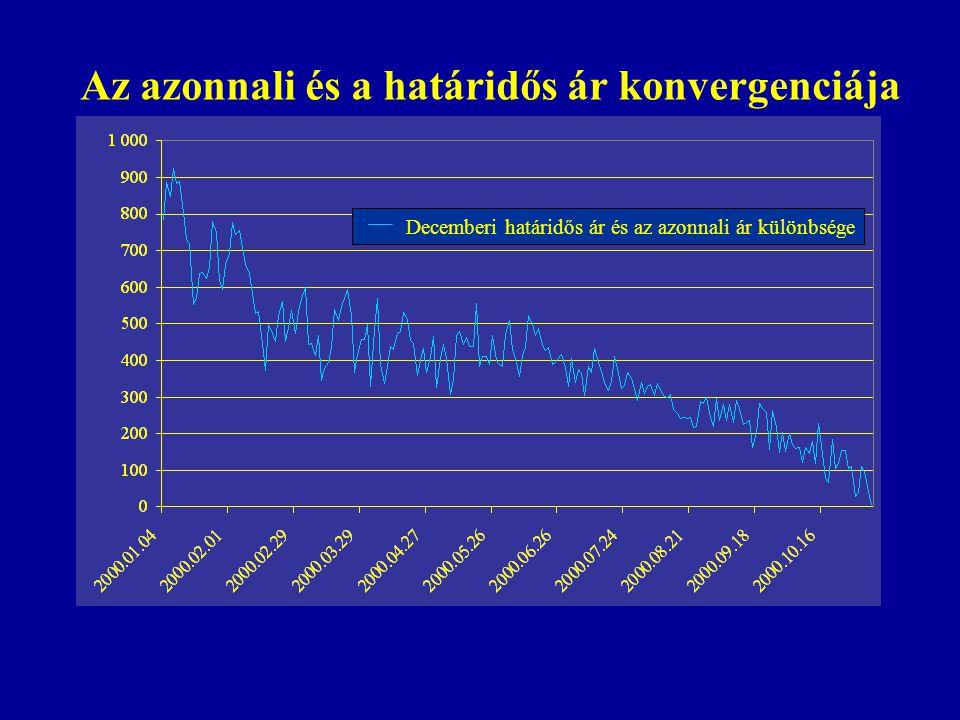 Tegyük fel, hogy a határidős piacon - az előbbiekkel ellentétben - a Mol 6 hónapos lejárata 3600 forint.