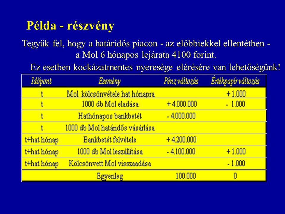  Egyedi részvény és részvény index alapú határidős termékek:  Kamat alapú határidős termékek  Mol  Matáv  OTP  Richter  Borsodchem  TVK  BUX  USD  EUR  JPY  GBP  CHF  Deviza alapú határidős termékek  3 hónapos DKJ  12 hónapos DKJ  3 éves államkötvény (notional bond)  1 hónapos BUBOR  3 hónapos BUBOR Termékskála