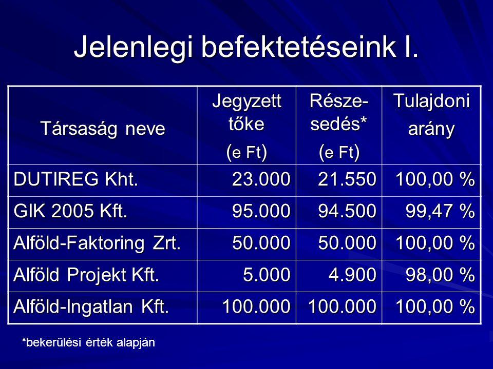 Jelenlegi befektetéseink I. Társaság neve Jegyzett tőke ( e Ft ) Része- sedés* ( e Ft ) Tulajdoniarány DUTIREG Kht. 23.00021.550 100,00 % GIK 2005 Kft