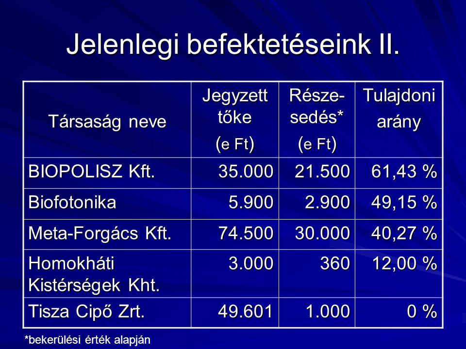 Jelenlegi befektetéseink II. Társaság neve Jegyzett tőke ( e Ft ) Része- sedés* ( e Ft ) Tulajdoniarány BIOPOLISZ Kft. 35.00021.500 61,43 % Biofotonik
