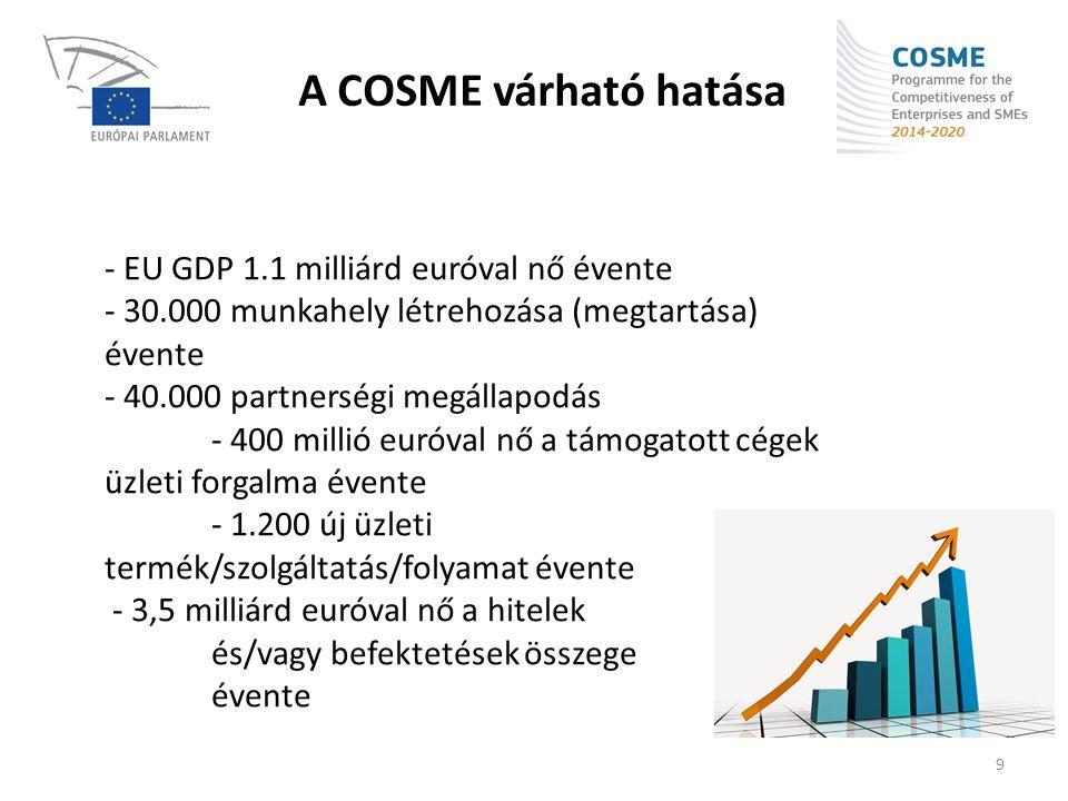 A COSME várható hatása - EU GDP 1.1 milliárd euróval nő évente - 30.000 munkahely létrehozása (megtartása) évente - 40.000 partnerségi megállapodás -