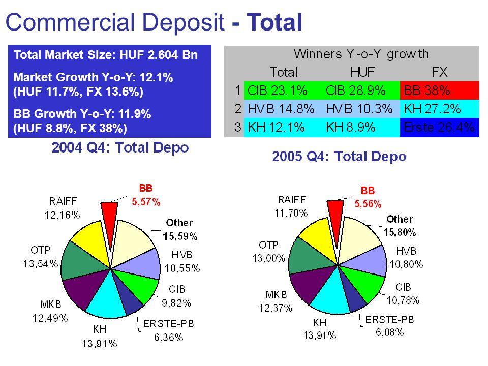 Commercial Deposit - Total Total Market Size: HUF 2.604 Bn Market Growth Y-o-Y: 12.1% (HUF 11.7%, FX 13.6%) BB Growth Y-o-Y: 11.9% (HUF 8.8%, FX 38%)