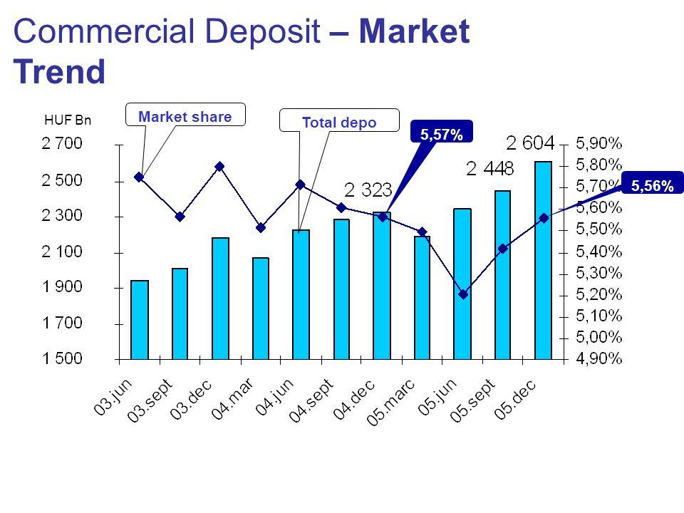 Commercial Deposit – Market Trend HUF Bn Market share Total depo 5,57% 5,56%
