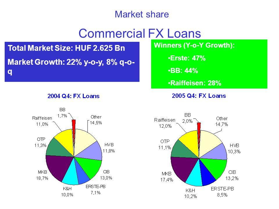 Market share Commercial FX Loans Total Market Size: HUF 2.625 Bn Market Growth: 22% y-o-y, 8% q-o- q BB Growth: 44% y-o-y, 7% q-o-q Winners (Y-o-Y Growth): •Erste: 47% •BB: 44% •Raiffeisen: 28%