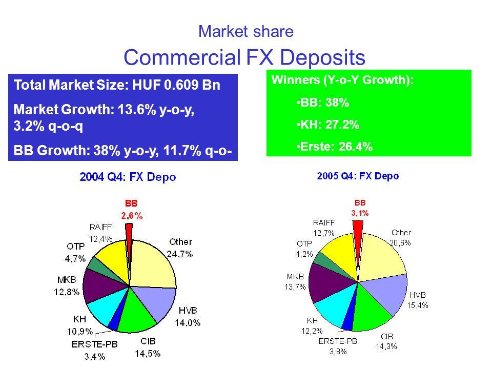 Commercial FX Deposits Market share Total Market Size: HUF 0.609 Bn Market Growth: 13.6% y-o-y, 3.2% q-o-q BB Growth: 38% y-o-y, 11.7% q-o- q Winners (Y-o-Y Growth): •BB: 38% •KH: 27.2% •Erste: 26.4%