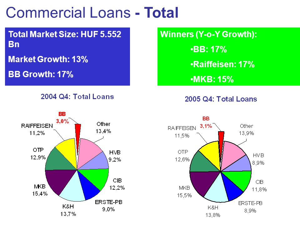 Commercial Loans - Total Total Market Size: HUF 5.552 Bn Market Growth: 13% BB Growth: 17% BB Grew Above Market Y-o-Y Winners (Y-o-Y Growth): •BB: 17% •Raiffeisen: 17% •MKB: 15%