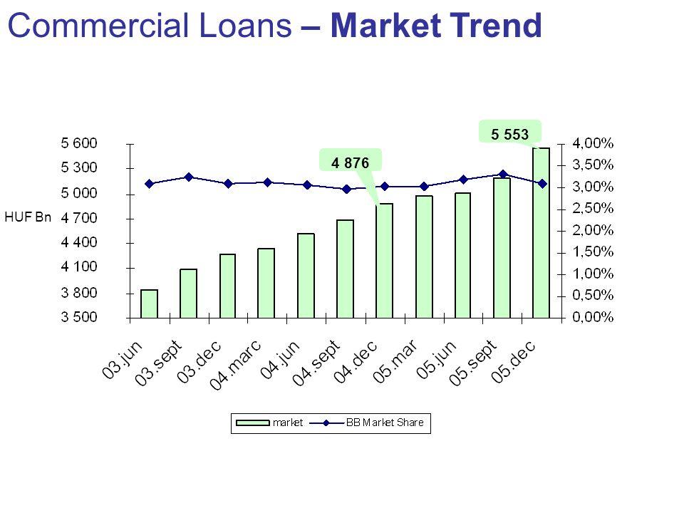 Commercial Loans – Market Trend HUF Bn 4 876 5 553