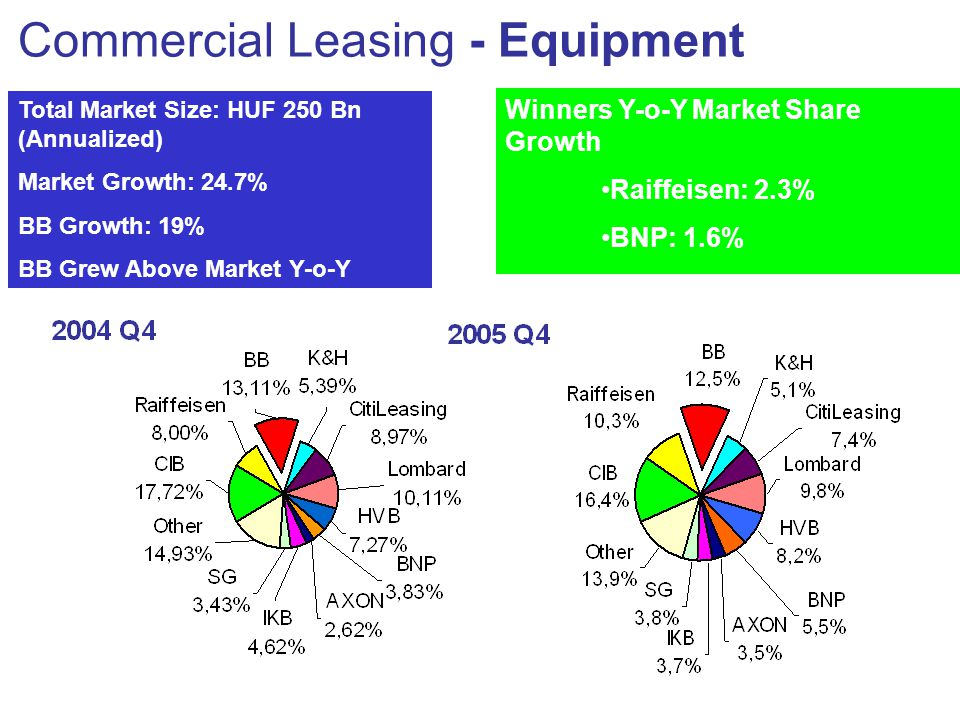 Commercial Leasing - Equipment Total Market Size: HUF 250 Bn (Annualized) Market Growth: 24.7% BB Growth: 19% BB Grew Above Market Y-o-Y Winners Y-o-Y Market Share Growth •Raiffeisen: 2.3% •BNP: 1.6% •HVB : 1%