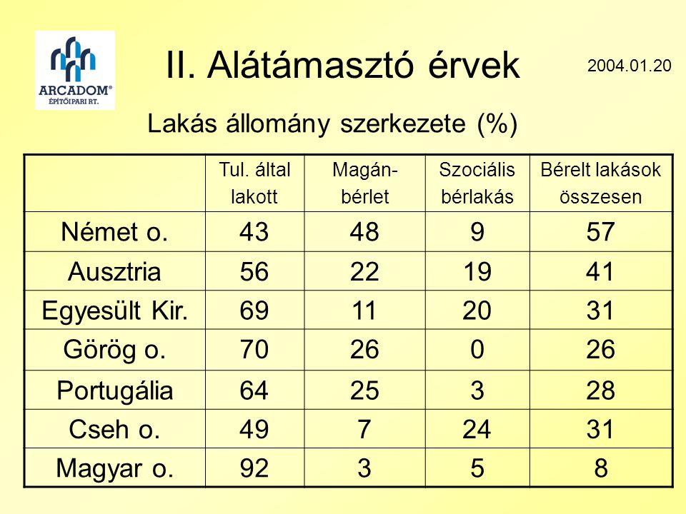 II. Alátámasztó érvek Lakás állomány szerkezete (%) 2004.01.20 Tul.