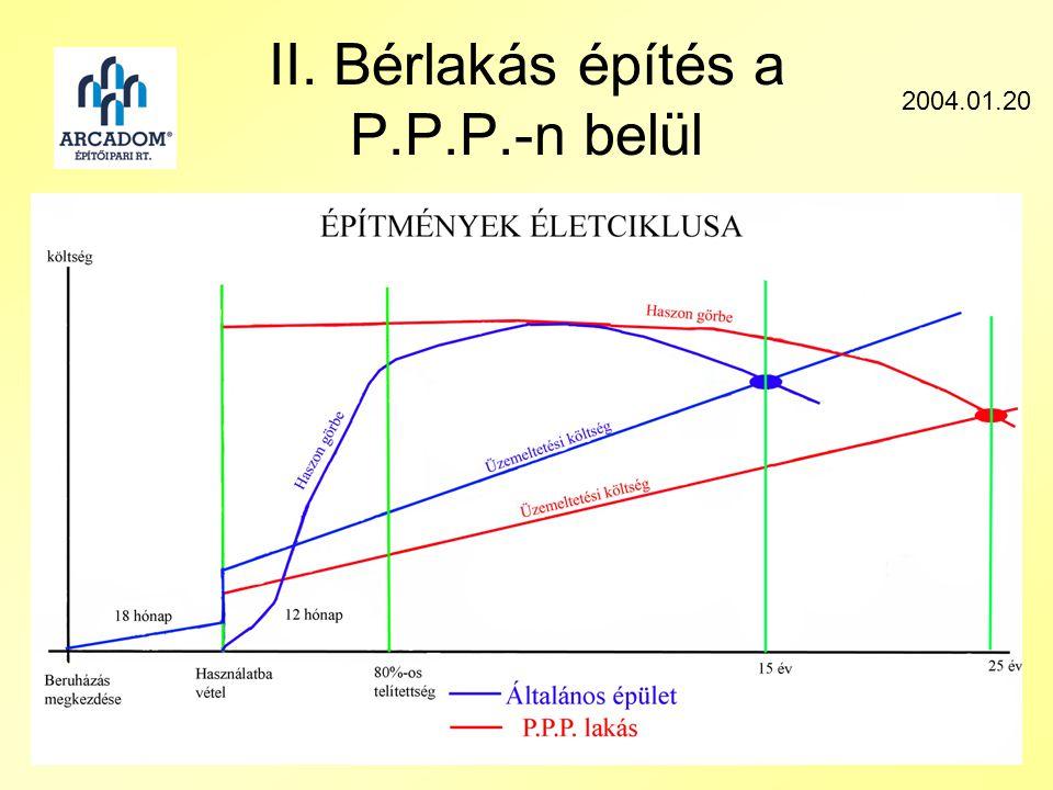 II. Bérlakás építés a P.P.P.-n belül 2004.01.20