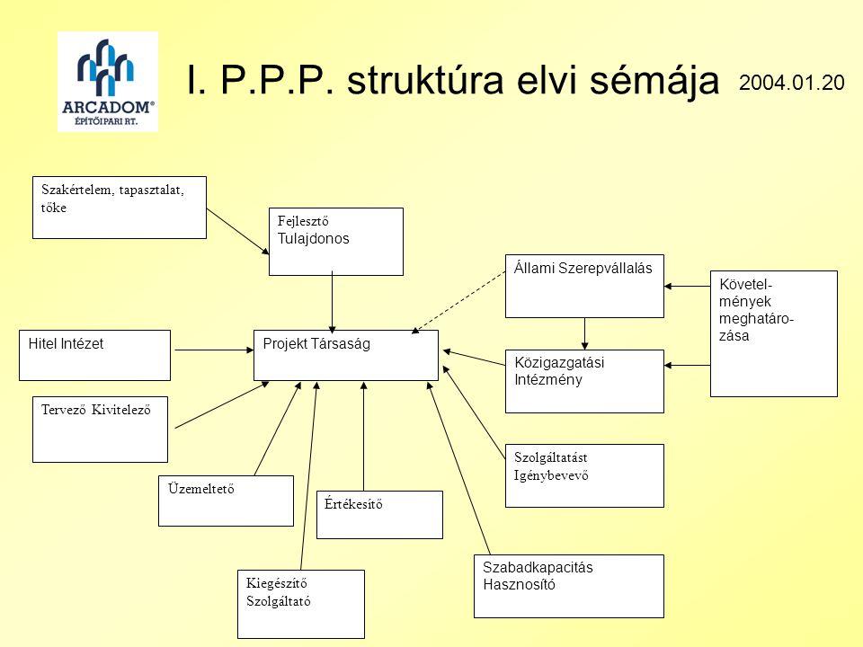I. P.P.P.