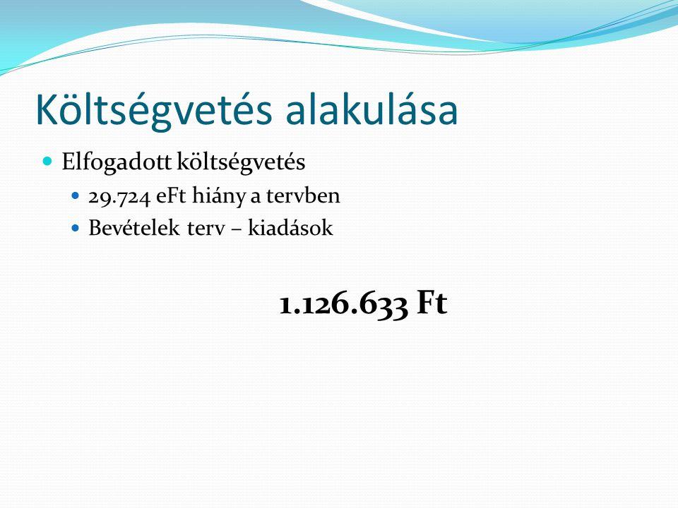 2012. évi költségvetés előirányzatai  Bevétel 1.