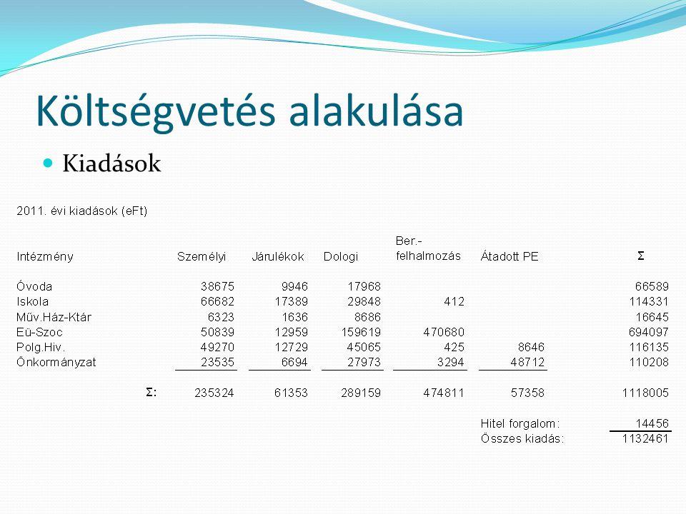 2012. évi költségvetés előirányzatai  Bevétel 2.